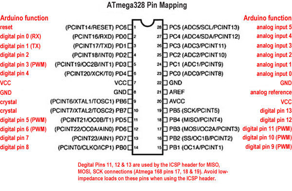 ATmega328P pin mapping